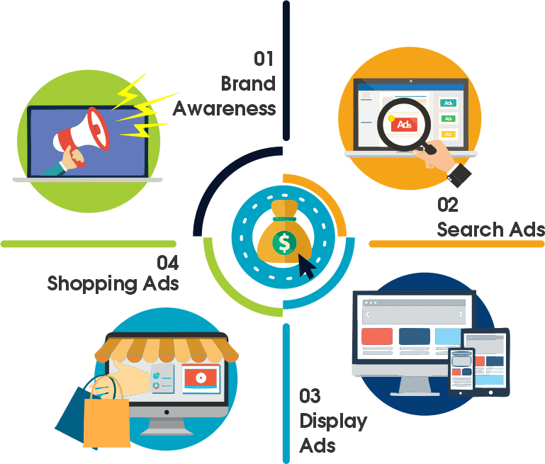PPC Services by Gc Digital